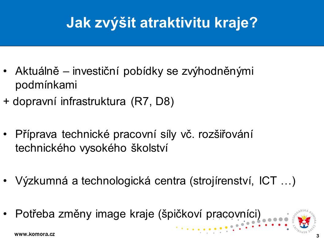 www.komora.cz 3 Aktuálně – investiční pobídky se zvýhodněnými podmínkami + dopravní infrastruktura (R7, D8) Příprava technické pracovní síly vč. rozši