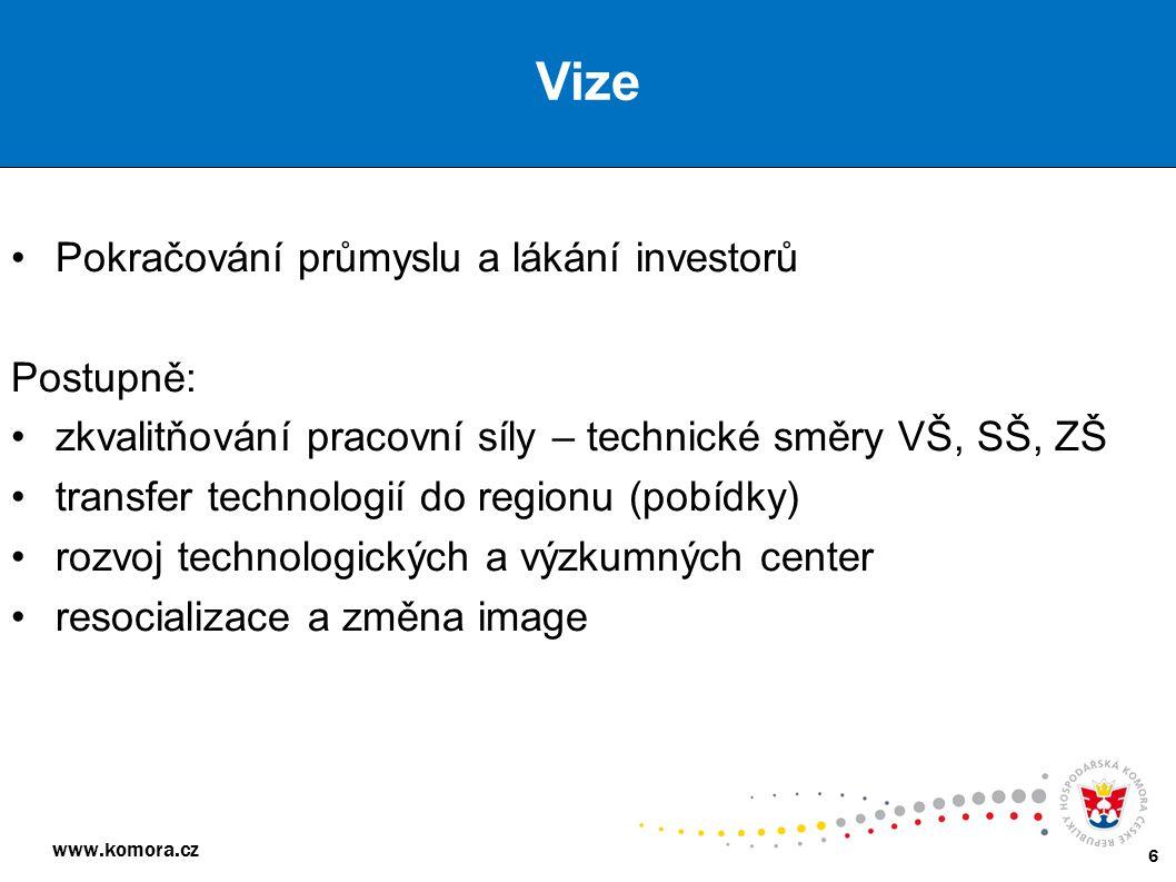 www.komora.cz 6 Pokračování průmyslu a lákání investorů Postupně: zkvalitňování pracovní síly – technické směry VŠ, SŠ, ZŠ transfer technologií do reg