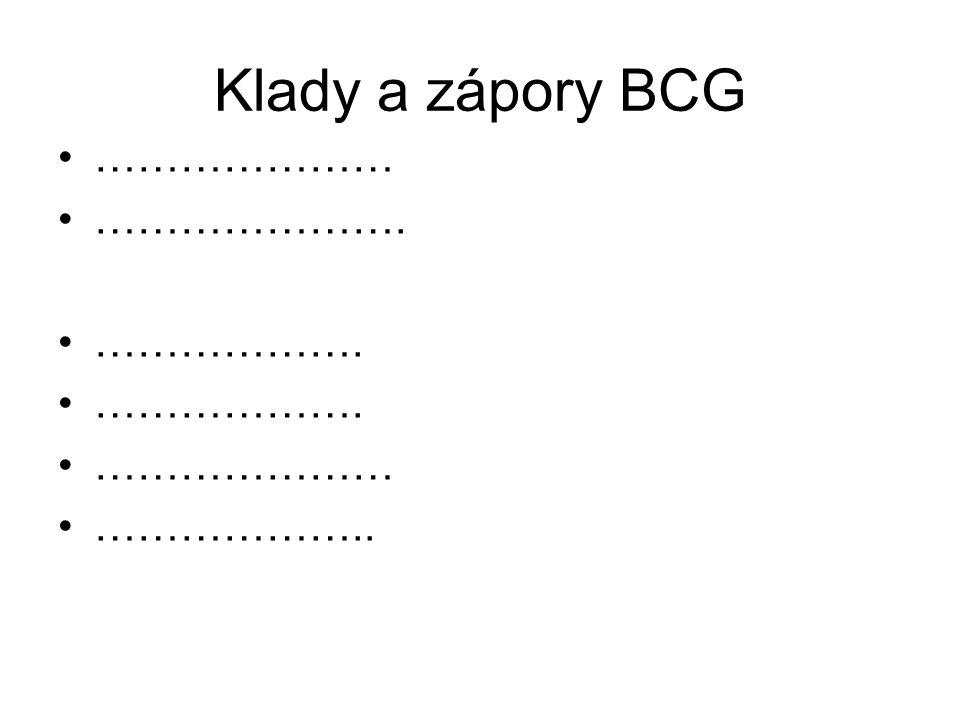 Klady a zápory BCG ………………… …………………. ………………. ………………… ………………..