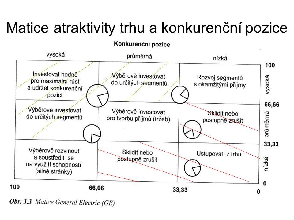 Matice atraktivity trhu a konkurenční pozice