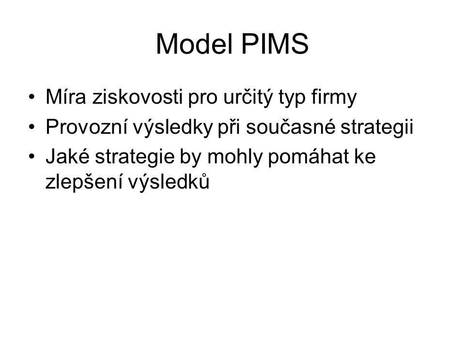 Model PIMS Míra ziskovosti pro určitý typ firmy Provozní výsledky při současné strategii Jaké strategie by mohly pomáhat ke zlepšení výsledků