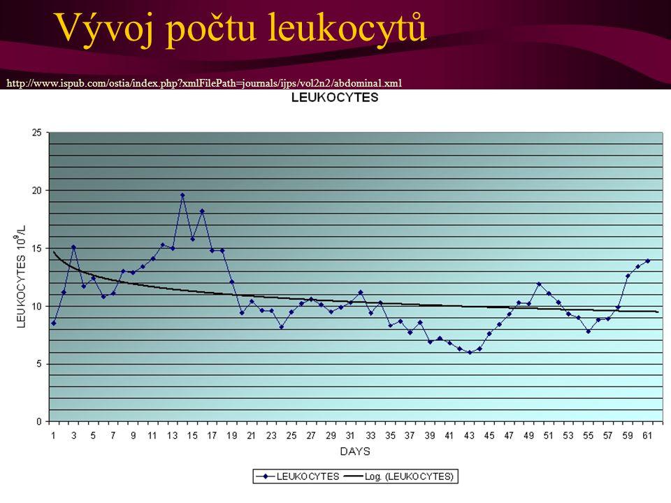 Vývoj počtu leukocytů http://www.ispub.com/ostia/index.php?xmlFilePath=journals/ijps/vol2n2/abdominal.xml