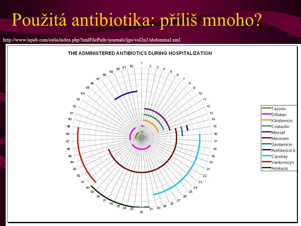 Použitá antibiotika: příliš mnoho.