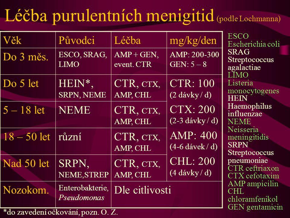 Léčba purulentních menigitid (podle Lochmanna) VěkPůvodciLéčbamg/kg/den Do 3 měs.