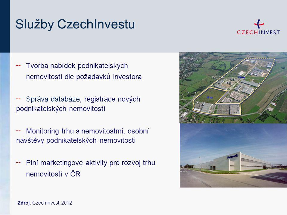 Služby CzechInvestu ╌ Tvorba nabídek podnikatelských nemovitostí dle požadavků investora ╌ Správa databáze, registrace nových podnikatelských nemovito