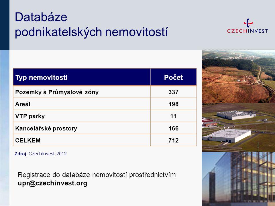 Databáze podnikatelských nemovitostí Zdroj: CzechInvest, 2012 Typ nemovitostiPočet Pozemky a Průmyslové zóny337 Areál198 VTP parky11 Kancelářské prost