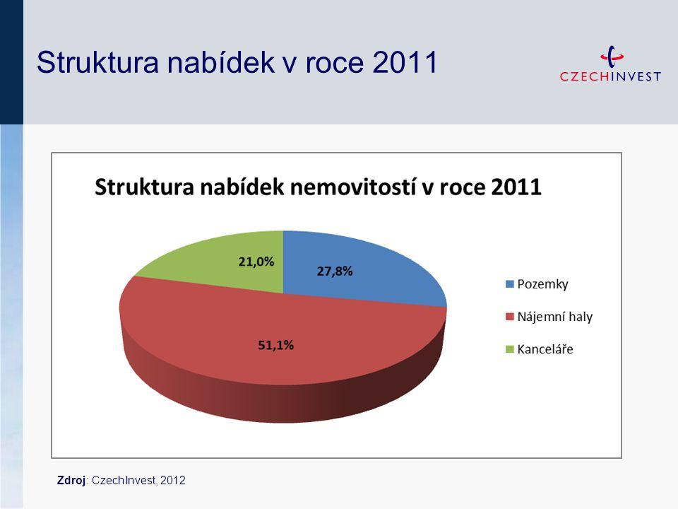 Struktura nabídek v roce 2011 Zdroj: CzechInvest, 2012