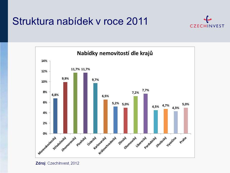Struktura nabídek v roce 2011