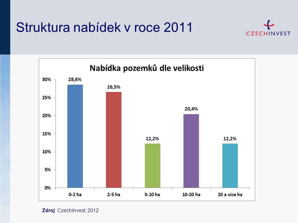 Zdroj: CzechInvest, 2012 Struktura nabídek v roce 2011