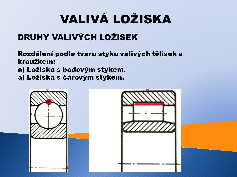 VALIVÁ LOŽISKA DRUHY VALIVÝCH LOŽISEK Rozdělení podle tvaru styku valivých tělísek s kroužkem: a) Ložiska s bodovým stykem.