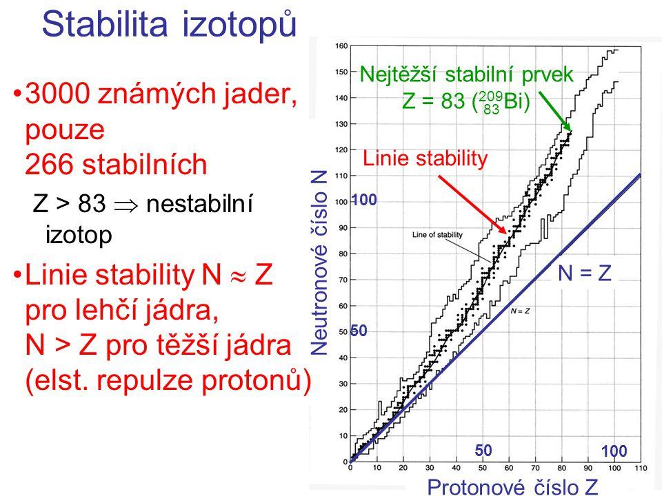 Radioaktivní rozpad  Jádro Poločas rozpadu  v s E k v MeV Čím větší energie se uvolní při rozpadu, tím pravděpodobnější je, že k němu dojde  kratší poločas rozpadu