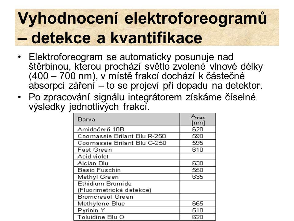 Vyhodnocení elektroforeogramů – detekce a kvantifikace Elektroforeogram se automaticky posunuje nad štěrbinou, kterou prochází světlo zvolené vlnové d