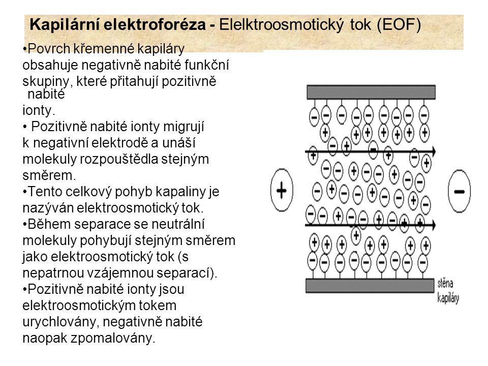 Kapilární elektroforéza - Elelktroosmotický tok (EOF) Velikost elektroosmotického toku je závislá: na náboji kapiláry viskozitě elektrolytu elektrické permitivitě elektrolytu: μ(eof) = EOF mobilita (rychlost EOF) = μ(eof) = ε ζ / η r Kde: η = viskozita ζ = zeta potenciál (elektrostatický potenciál vzniklý v důsledu náboje na povrchu kapiláry) r = poloměr kapiláry ε – permitivita elektrolytu