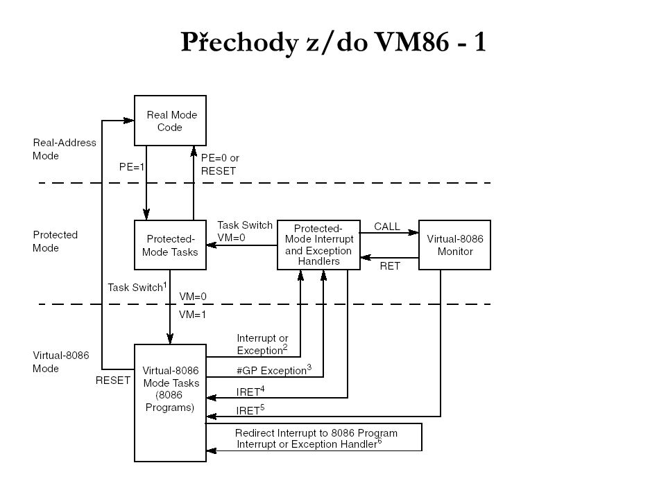 Přechody z/do VM86 - 1