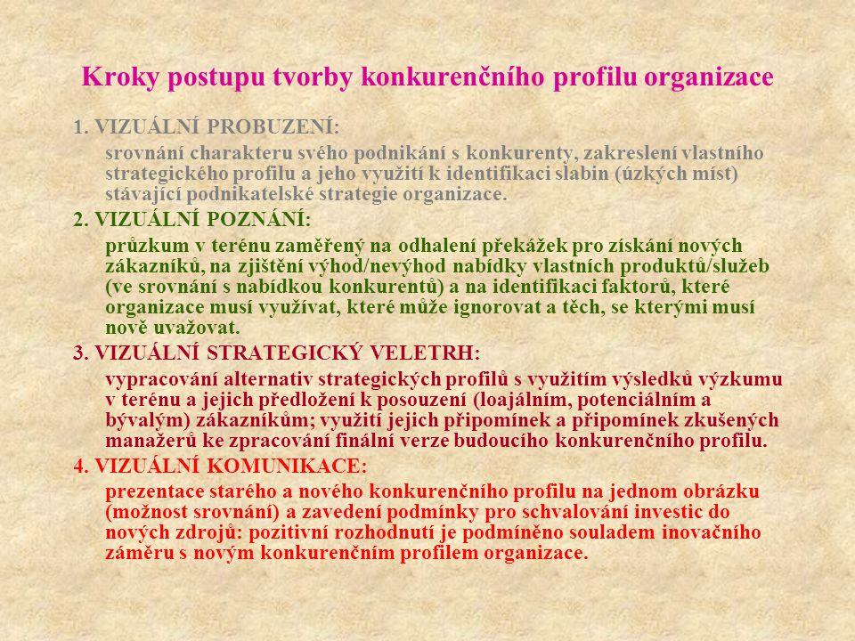 Kroky postupu tvorby konkurenčního profilu organizace 1.