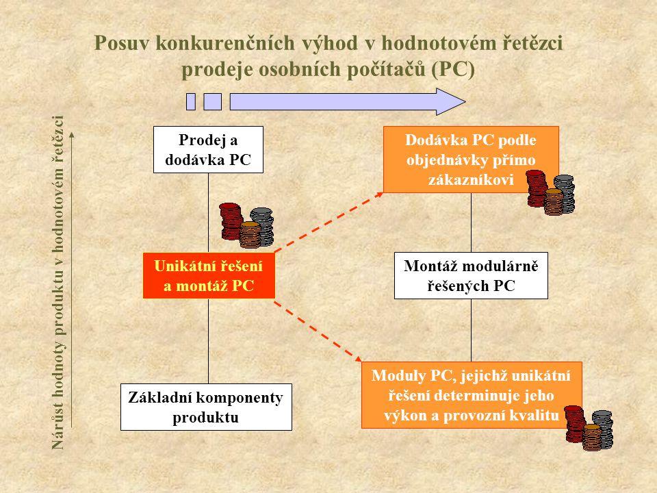 Posuv konkurenčních výhod v hodnotovém řetězci prodeje osobních počítačů (PC) Nárůst hodnoty produktu v hodnotovém řetězci Základní komponenty produktu Unikátní řešení a montáž PC Prodej a dodávka PC Moduly PC, jejichž unikátní řešení determinuje jeho výkon a provozní kvalitu Montáž modulárně řešených PC Dodávka PC podle objednávky přímo zákazníkovi