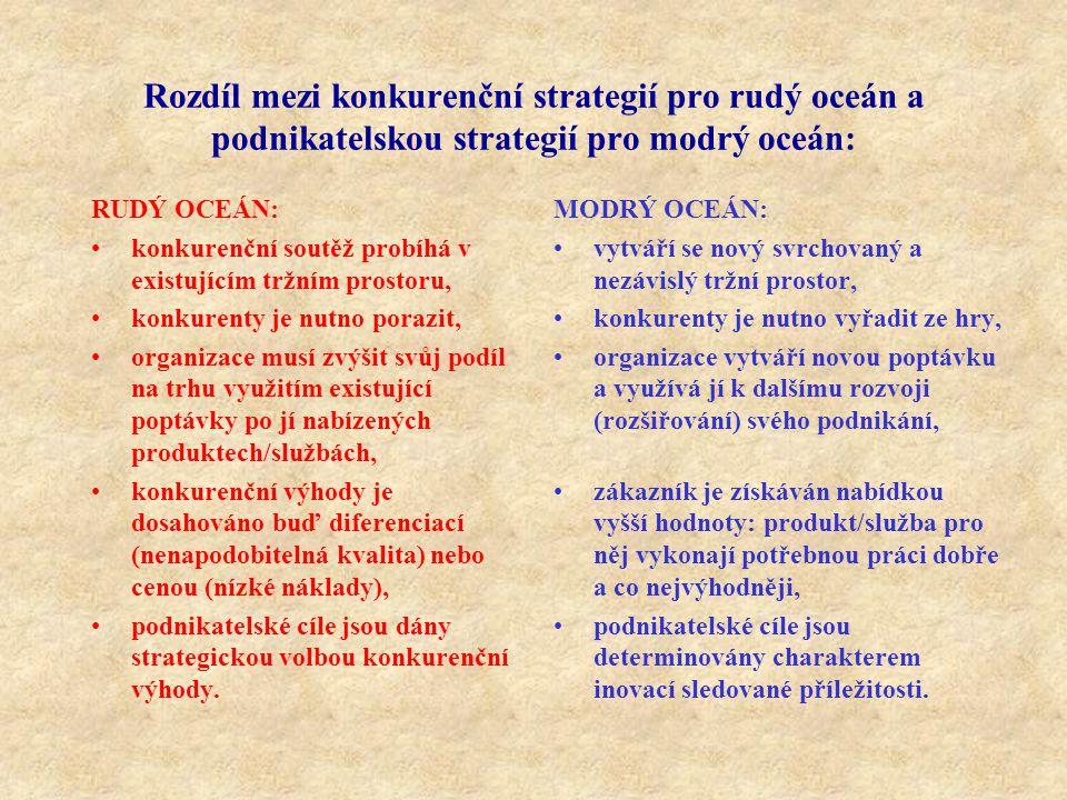Rozdíl mezi konkurenční strategií pro rudý oceán a podnikatelskou strategií pro modrý oceán: RUDÝ OCEÁN: konkurenční soutěž probíhá v existujícím tržním prostoru, konkurenty je nutno porazit, organizace musí zvýšit svůj podíl na trhu využitím existující poptávky po jí nabízených produktech/službách, konkurenční výhody je dosahováno buď diferenciací (nenapodobitelná kvalita) nebo cenou (nízké náklady), podnikatelské cíle jsou dány strategickou volbou konkurenční výhody.