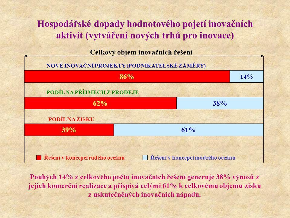 Hospodářské dopady hodnotového pojetí inovačních aktivit (vytváření nových trhů pro inovace) Celkový objem inovačních řešení NOVÉ INOVAČNÍ PROJEKTY (PODNIKATELSKÉ ZÁMĚRY) 86% 14% PODÍL NA PŘÍJMECH Z PRODEJE 62%38% PODÍL NA ZISKU 61%39% Řešení v koncepci rudého oceánuŘešení v koncepci modrého oceánu Pouhých 14% z celkového počtu inovačních řešení generuje 38% výnosů z jejich komerční realizace a přispívá celými 61% k celkovému objemu zisku z uskutečněných inovačních nápadů.