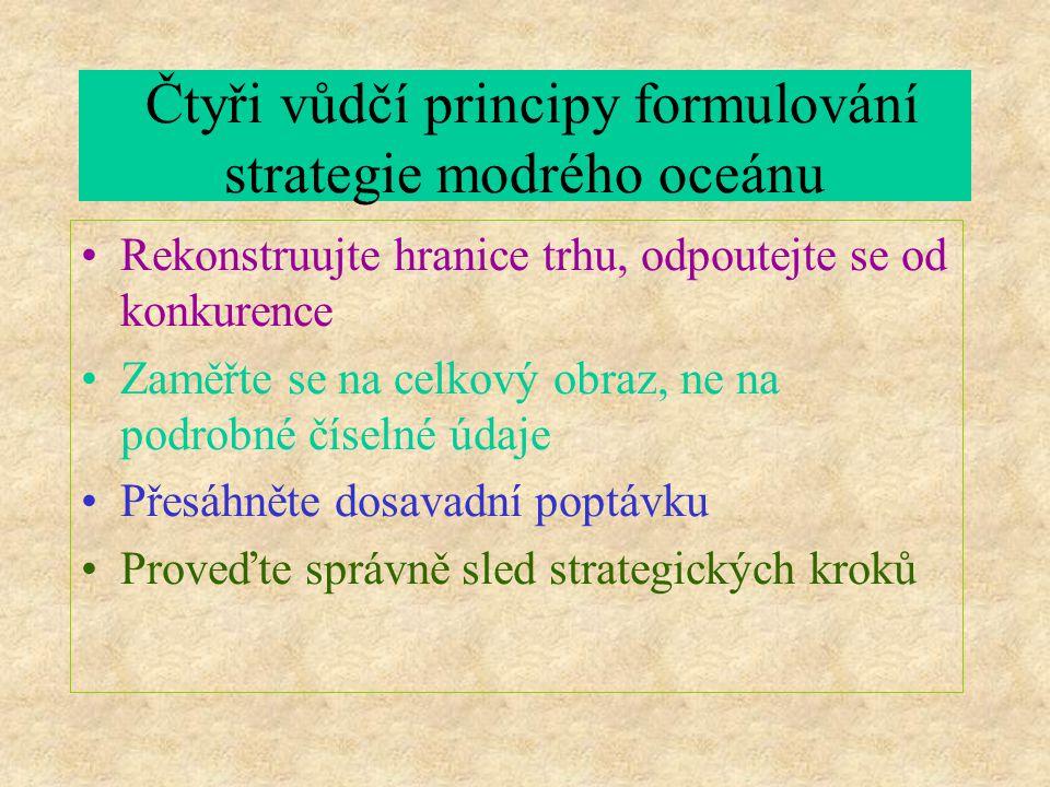 Čtyři vůdčí principy formulování strategie modrého oceánu Rekonstruujte hranice trhu, odpoutejte se od konkurence Zaměřte se na celkový obraz, ne na podrobné číselné údaje Přesáhněte dosavadní poptávku Proveďte správně sled strategických kroků