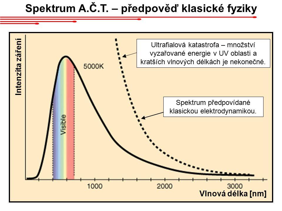 Spektrum A.Č.T.– předpověď klasické fyziky Spektrum předpovídané klasickou elektrodynamikou.