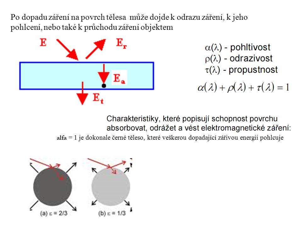 Po dopadu záření na povrch tělesa může dojde k odrazu záření, k jeho pohlcení, nebo také k průchodu záření objektem alfa = 1 je dokonale černé těleso, které veškerou dopadající zářivou energii pohlcuje