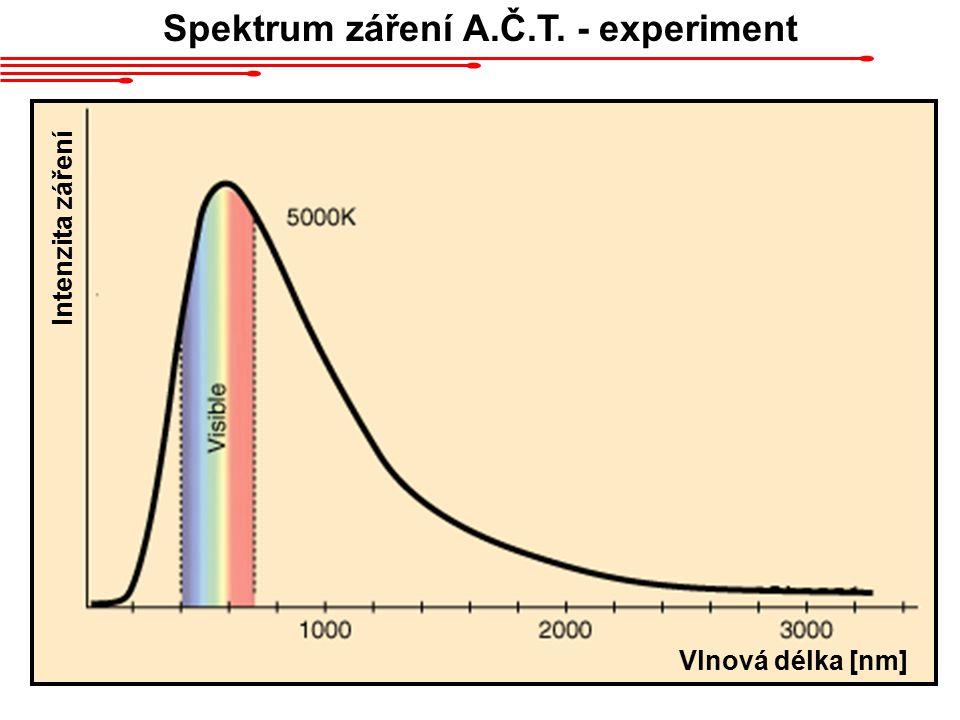 Spektrum záření A.Č.T. - experiment Intenzita záření Vlnová délka [nm]
