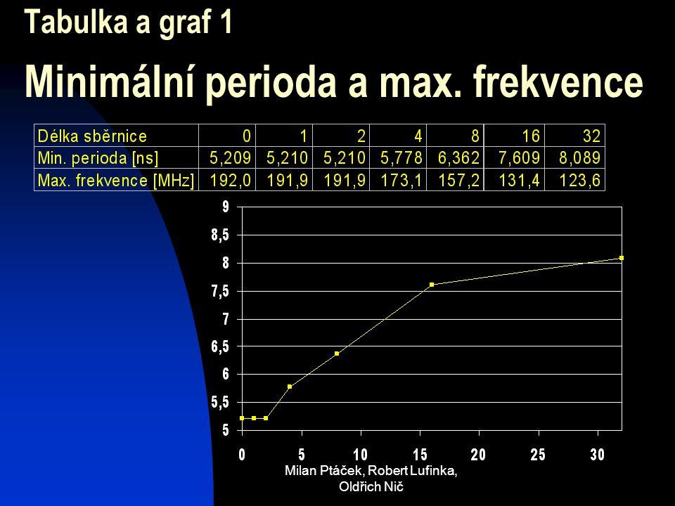 Milan Ptáček, Robert Lufinka, Oldřich Nič Tabulka a graf 1 Minimální perioda a max. frekvence