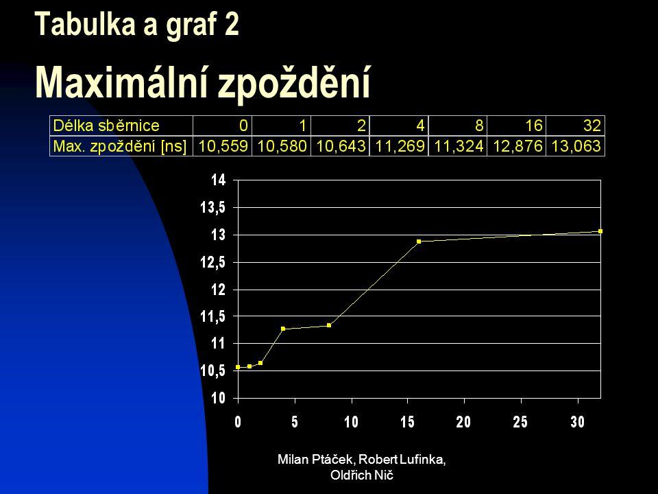 Milan Ptáček, Robert Lufinka, Oldřich Nič Tabulka a graf 2 Maximální zpoždění