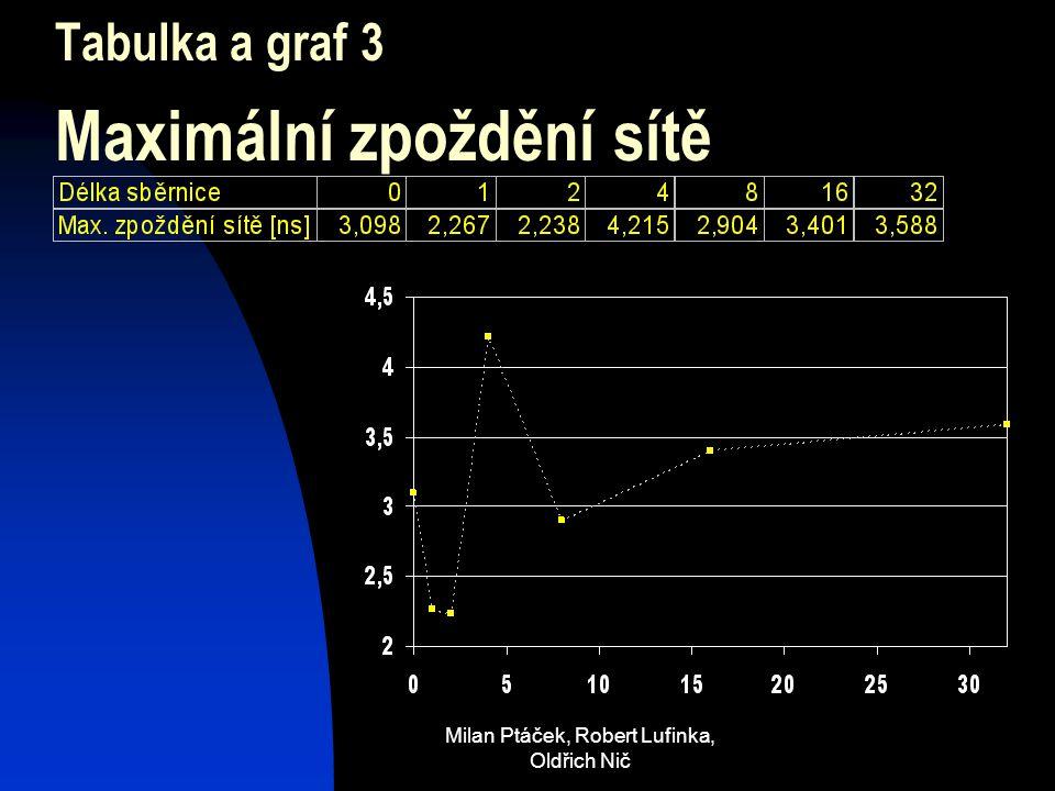 Milan Ptáček, Robert Lufinka, Oldřich Nič Tabulka a graf 3 Maximální zpoždění sítě