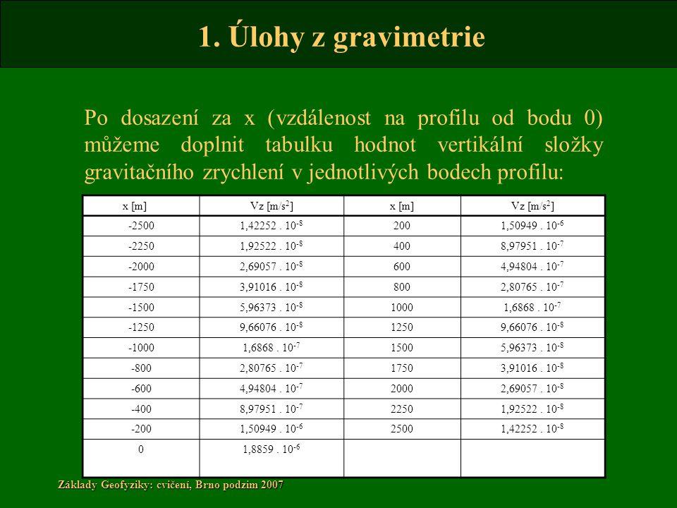 1. Úlohy z gravimetrie Základy Geofyziky: cvičení, Brno podzim 2007 Po dosazení za x (vzdálenost na profilu od bodu 0) můžeme doplnit tabulku hodnot v