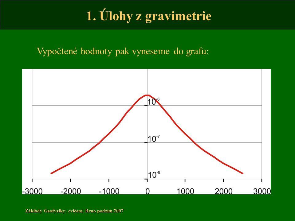 1. Úlohy z gravimetrie Základy Geofyziky: cvičení, Brno podzim 2007 Vypočtené hodnoty pak vyneseme do grafu: