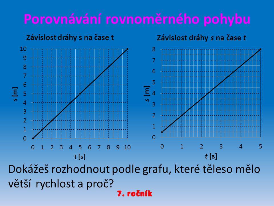 Porovnávání rovnoměrného pohybu Dokážeš rozhodnout podle grafu, které těleso mělo většírychlost a proč?