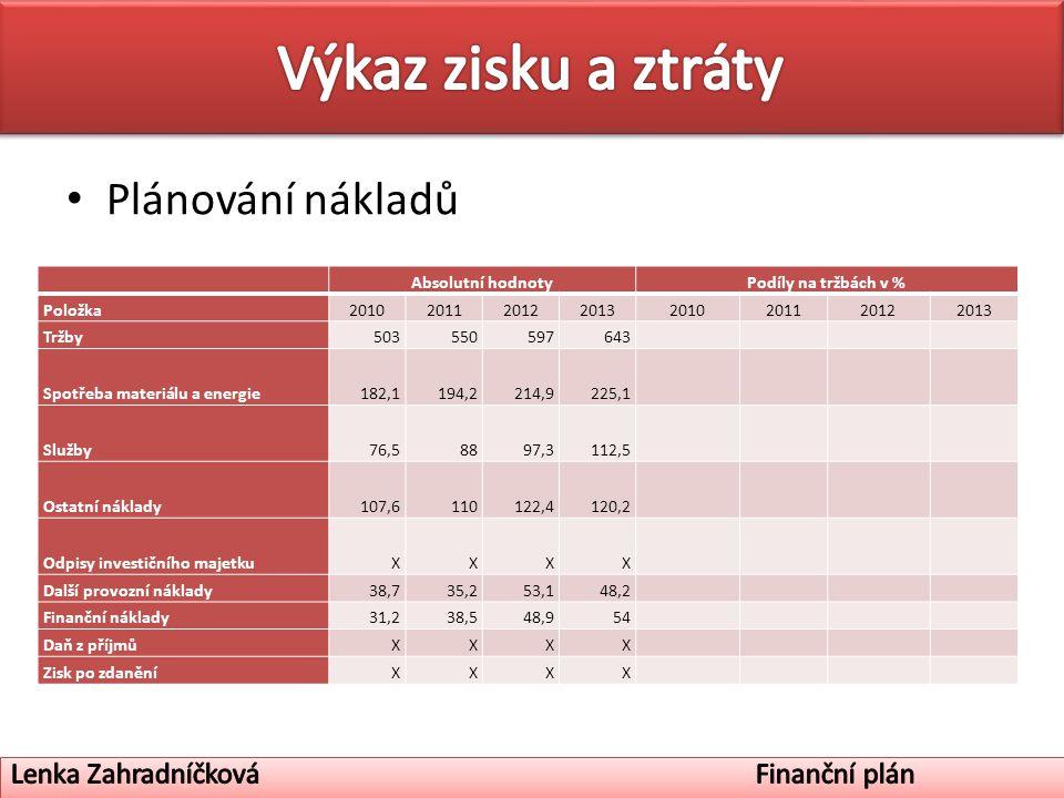 Plánování nákladů Absolutní hodnotyPodíly na tržbách v % Položka20102011201220132010201120122013 Tržby503550597643 Spotřeba materiálu a energie182,1194,2214,9225,1 Služby76,58897,3112,5 Ostatní náklady107,6110122,4120,2 Odpisy investičního majetkuXXXX Další provozní náklady38,735,253,148,2 Finanční náklady31,238,548,954 Daň z příjmůXXXX Zisk po zdaněníXXXX