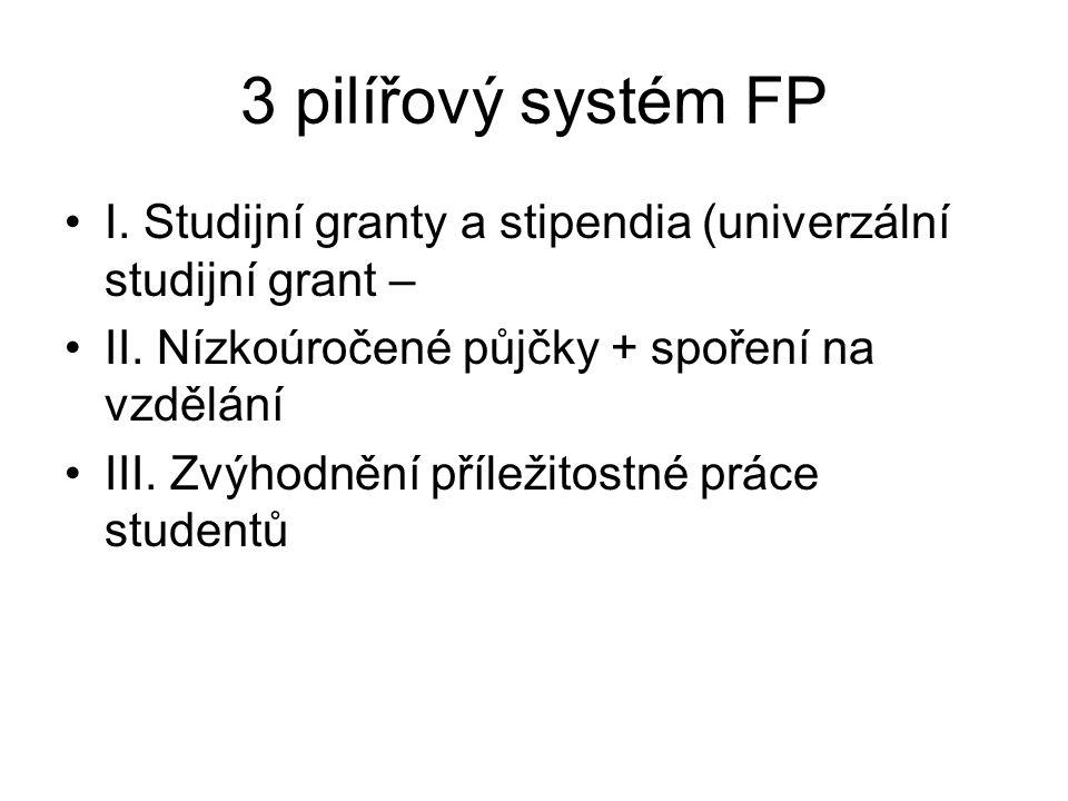 3 pilířový systém FP I. Studijní granty a stipendia (univerzální studijní grant – II. Nízkoúročené půjčky + spoření na vzdělání III. Zvýhodnění přílež