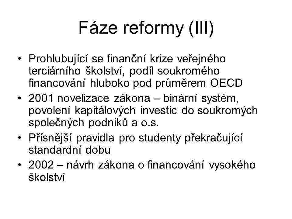 Fáze reformy (III) Prohlubující se finanční krize veřejného terciárního školství, podíl soukromého financování hluboko pod průměrem OECD 2001 noveliza