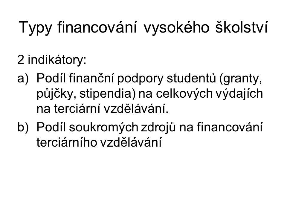 Typy financování vysokého školství 2 indikátory: a)Podíl finanční podpory studentů (granty, půjčky, stipendia) na celkových výdajích na terciární vzdělávání.
