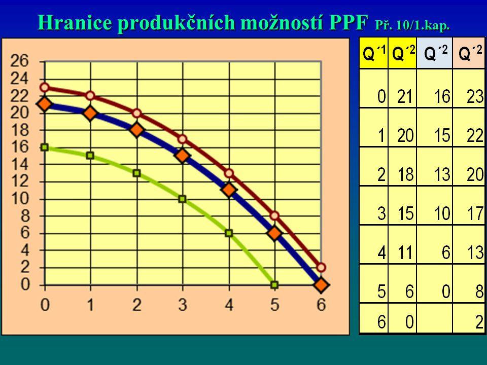 Hranice produkčních možností PPF Př. 10/1.kap.