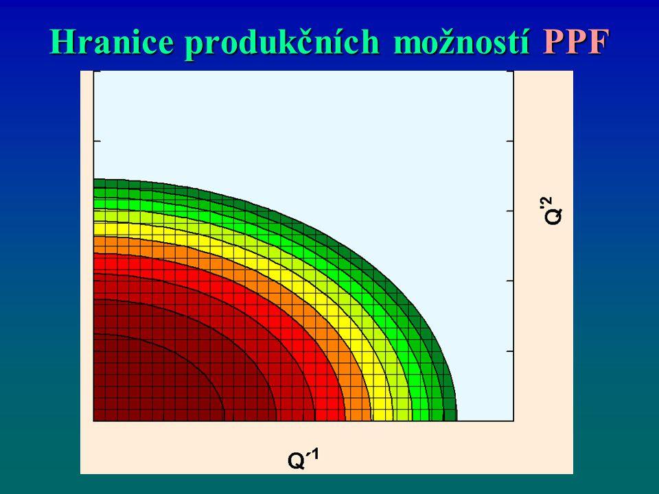 Hranice produkčních možnostíPPF Hranice produkčních možností PPF