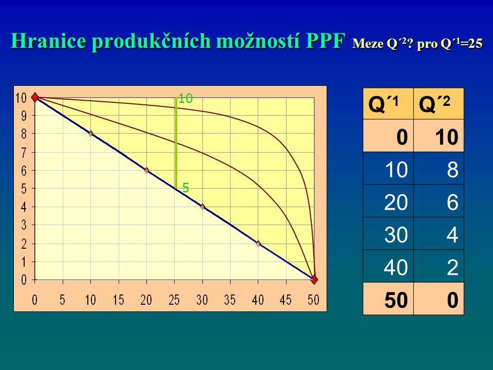 Hranice produkčních možností PPF Meze Q´ 2 ? pro Q´ 1 =25 Q´ 1 Q´ 2 010 8 206 304 402 500 10 5