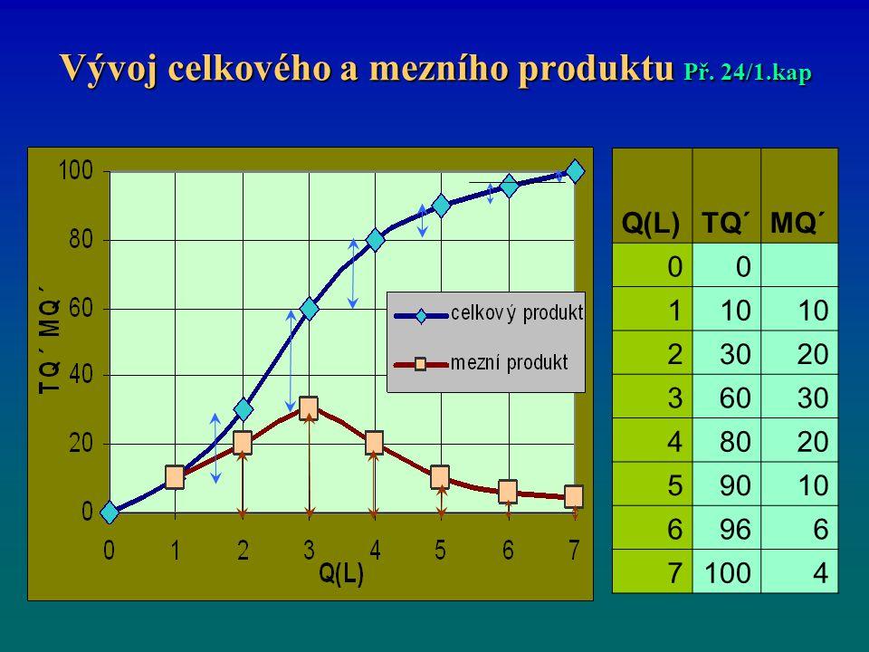 Vývoj celkového a mezního produktu Př. 24/1.kap Q(L)TQ´MQ´ 00 110 23020 36030 48020 59010 6966 71004