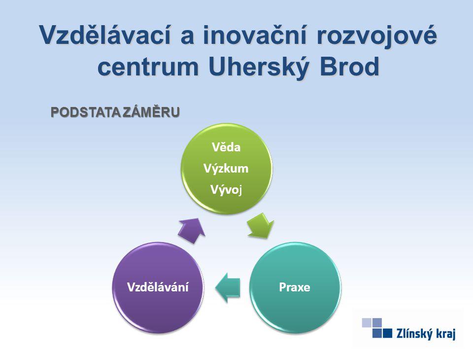 Věda Výzkum Vývoj PraxeVzdělávání PODSTATA ZÁMĚRU Vzdělávací a inovační rozvojové centrum Uherský Brod