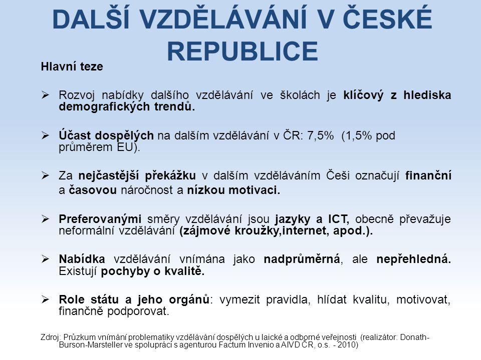 DALŠÍ VZDĚLÁVÁNÍ V ČESKÉ REPUBLICE Hlavní teze  Rozvoj nabídky dalšího vzdělávání ve školách je klíčový z hlediska demografických trendů.  Účast dos