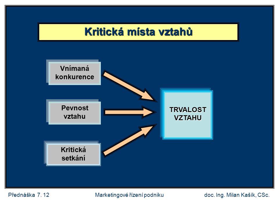 Přednáška 7.12doc. Ing. Milan Kašík, CSc.