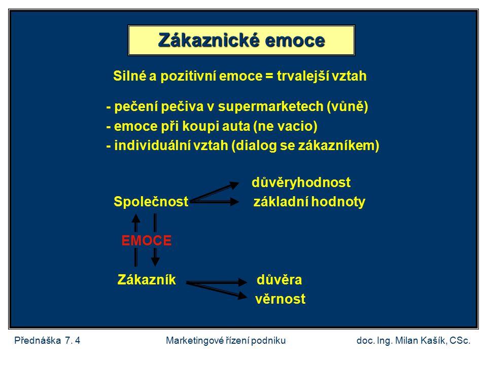 Přednáška 7.4doc. Ing. Milan Kašík, CSc.