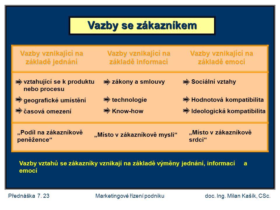 Přednáška 7.23doc. Ing. Milan Kašík, CSc.