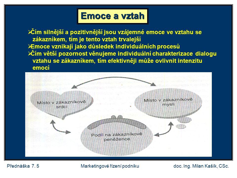 Přednáška 7.5doc. Ing. Milan Kašík, CSc.