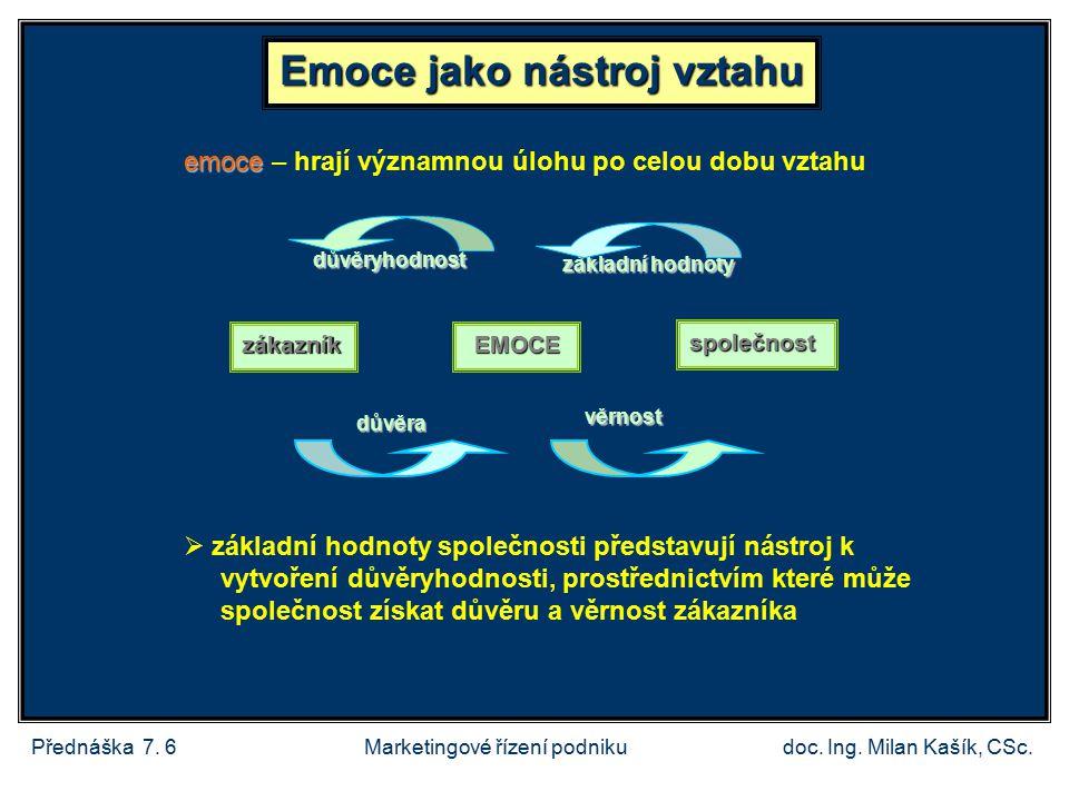 Přednáška 7.6doc. Ing. Milan Kašík, CSc.