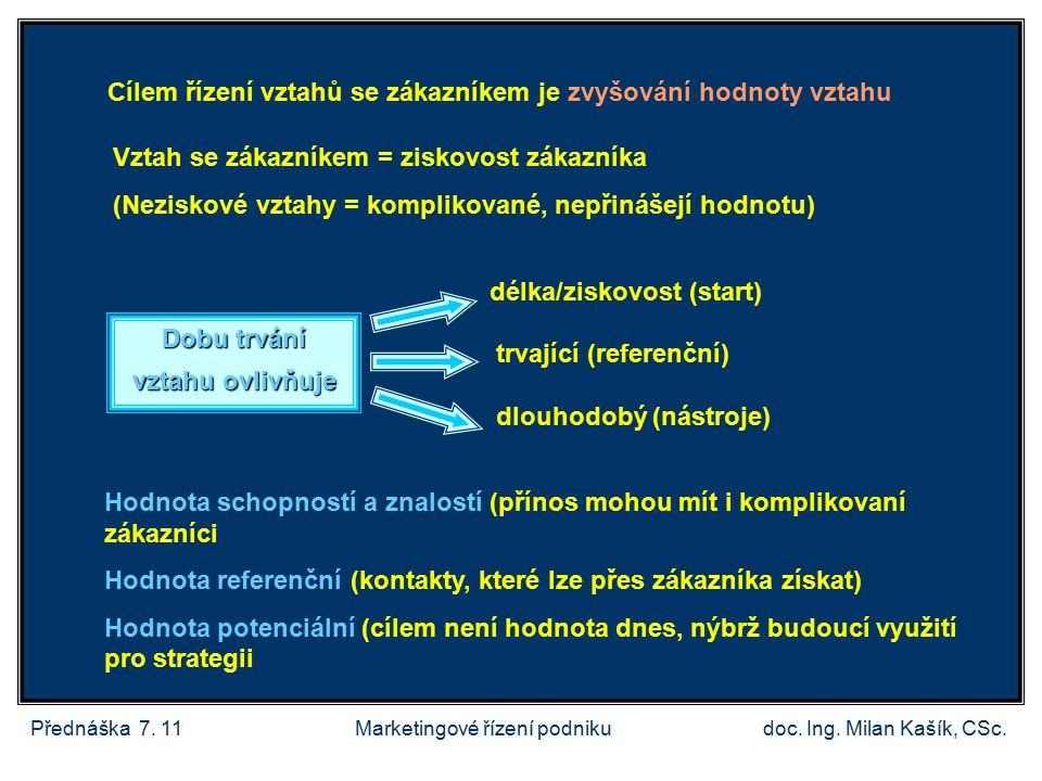 Přednáška 7.11doc. Ing. Milan Kašík, CSc.