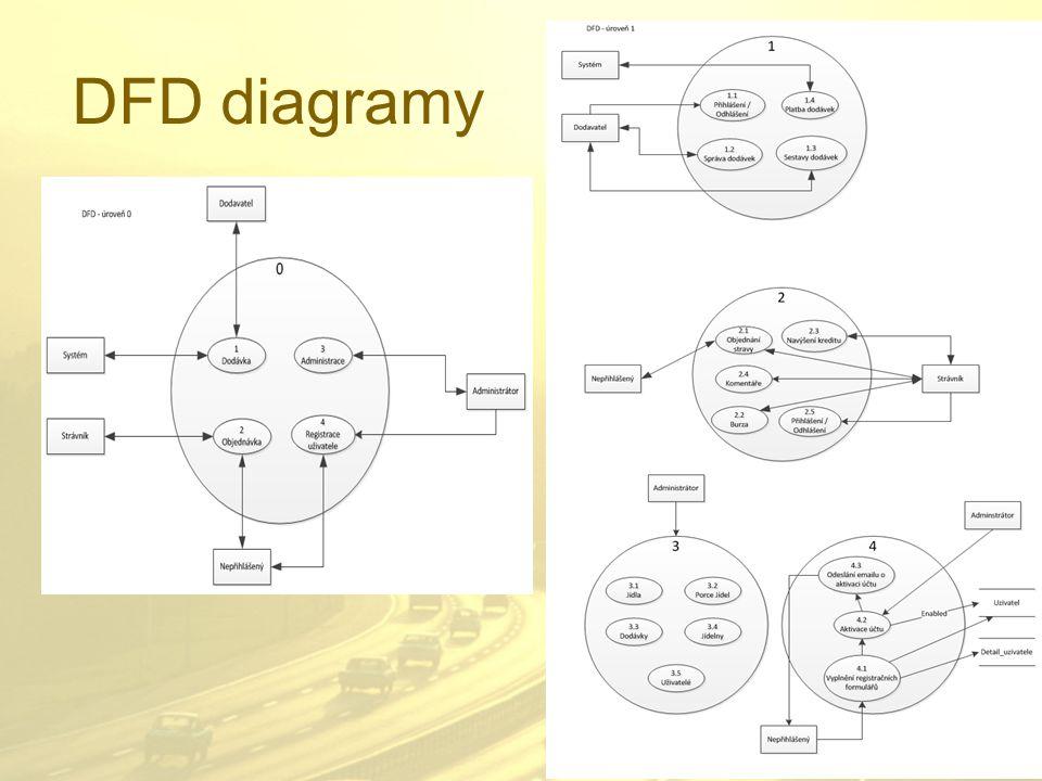 DFD diagramy
