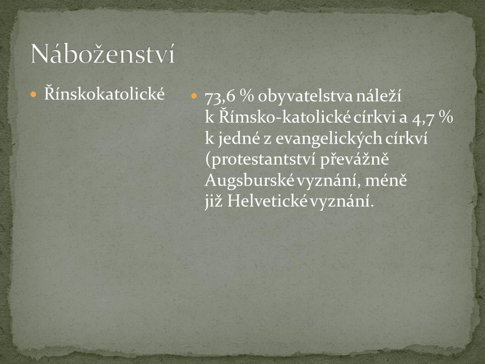 Řínskokatolické 73,6 % obyvatelstva náleží k Římsko-katolické církvi a 4,7 % k jedné z evangelických církví (protestantství převážně Augsburské vyznán